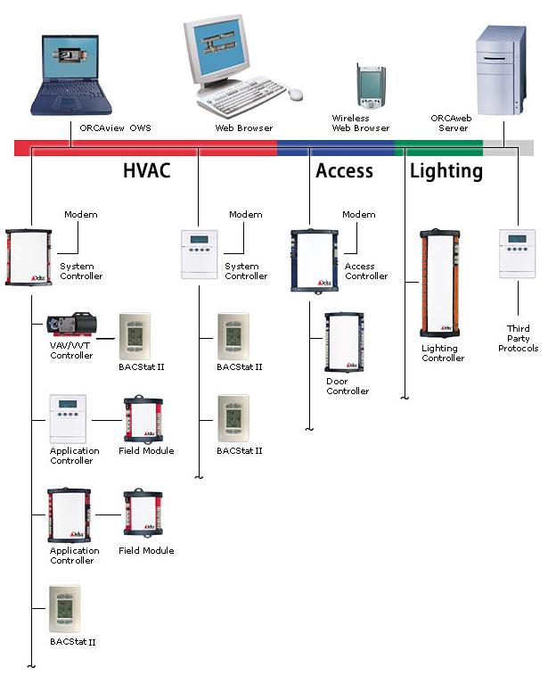 siemens pcs7 training manual pdf